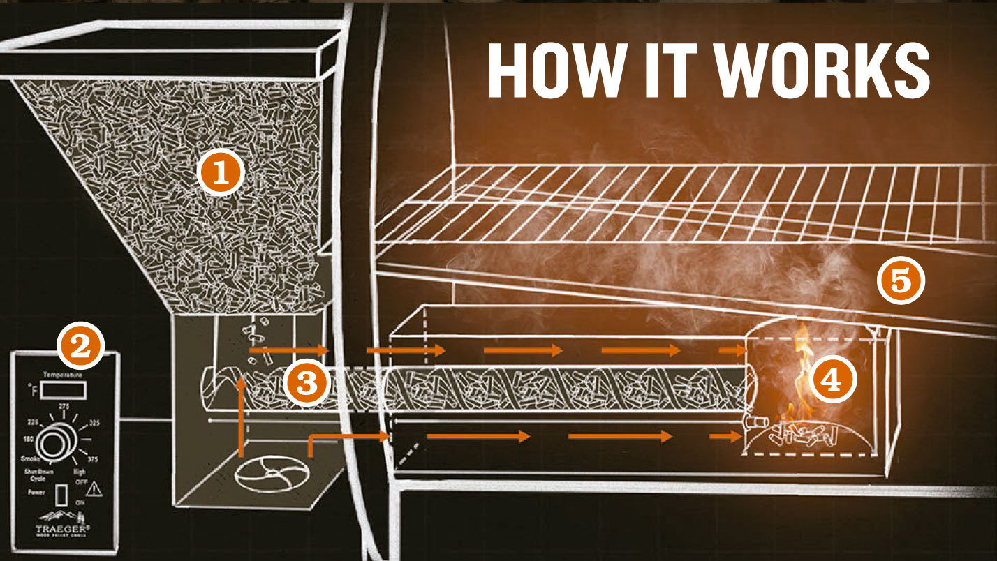Traeger_How_It_Works